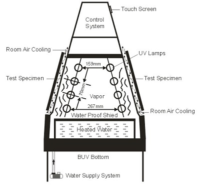 UV Light Accelarated Weathering Tester