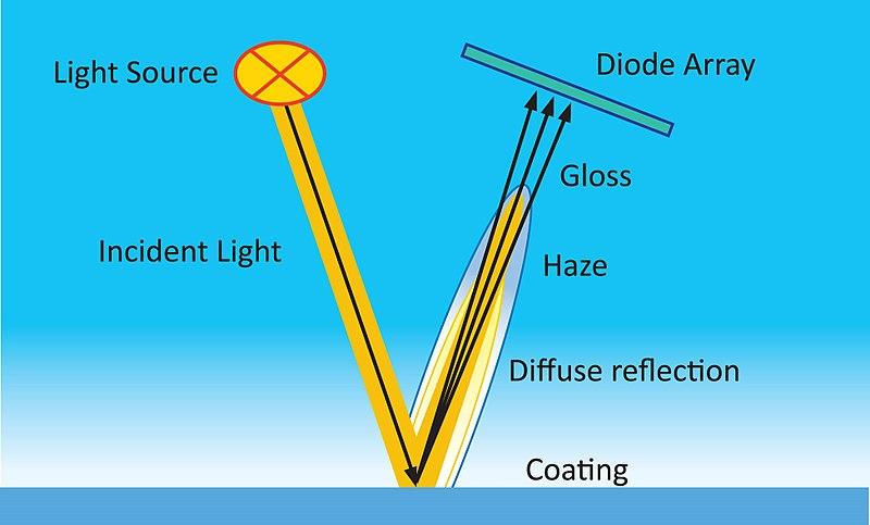 Vai trò của chỉ số Haze trong đo độ bóng