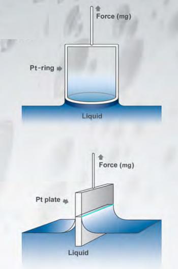 Sử dụng phương pháp: Dunouy Ring và tấm Wilhelmy