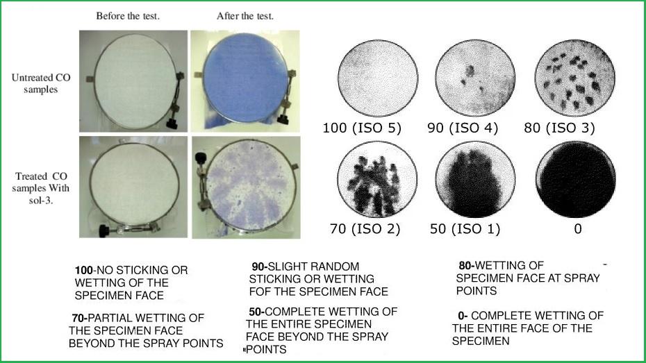 Đánh giả kết quả test khả năng thấm nước của vải